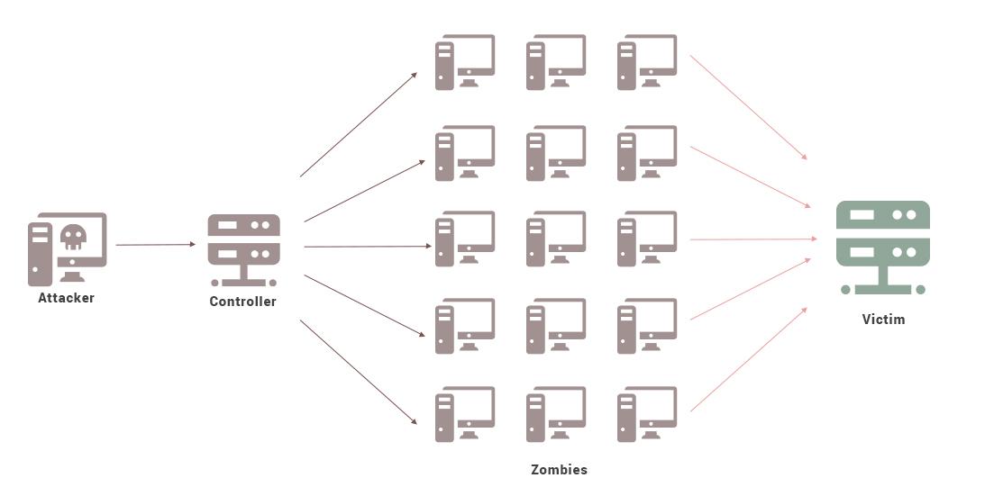 ddos attacks prevent distributed denial of service attack