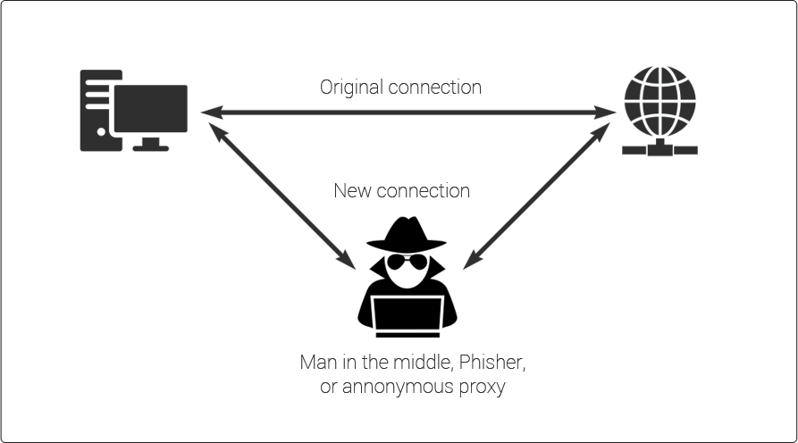 Man in the Middle Attack | How Can You Prevent MITM Attack?