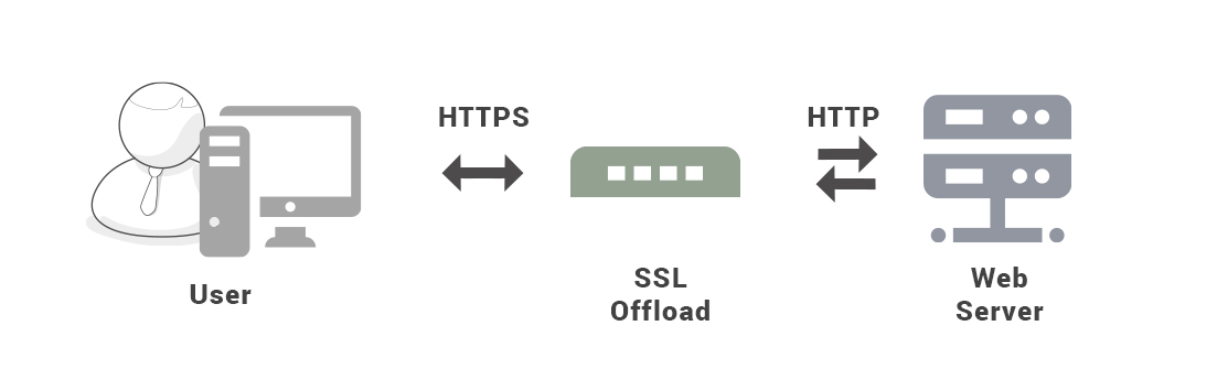 What Is Ssl Offloading Ssl Acceleration Benefits From Comodo